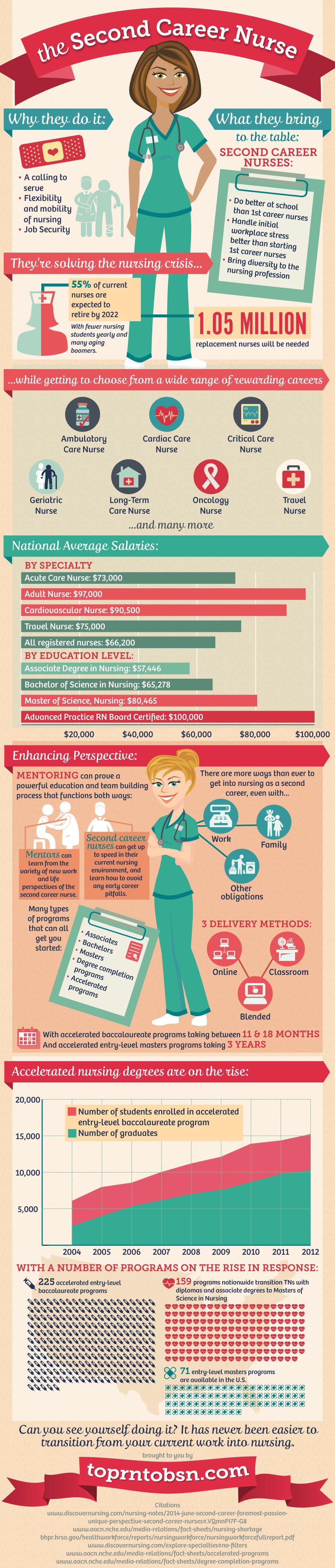 essay on why i chose nursing as a career